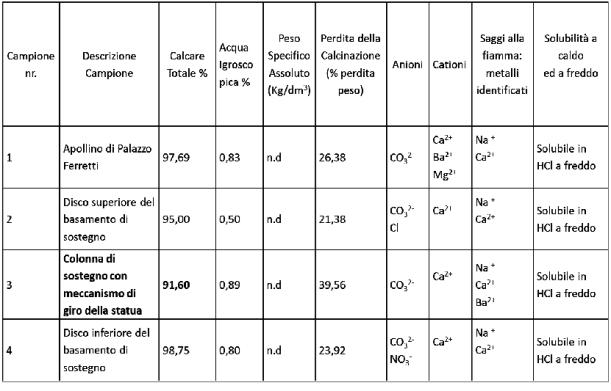 tabella materiali